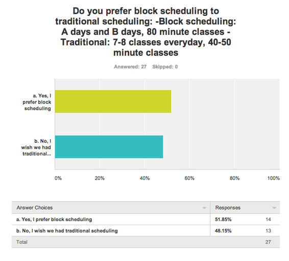 an opinion on the benefits of block schedule in a traditional school Scheduling - historical background of scheduling the traditional high school and middle with the fluid block schedule three periods a day are ninety.